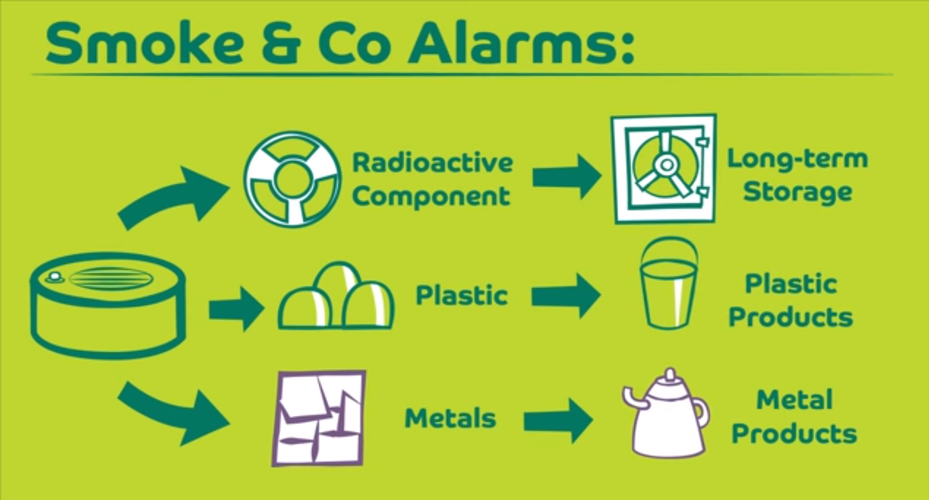 How Are Smoke Alarms Recycled?
